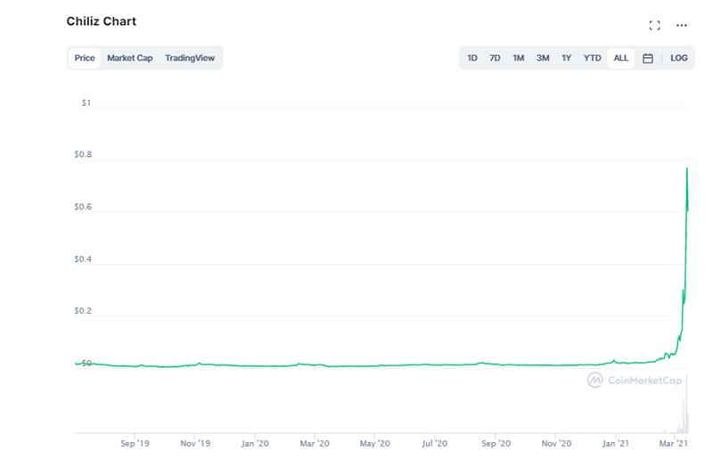 نمودار قیمت CHZ