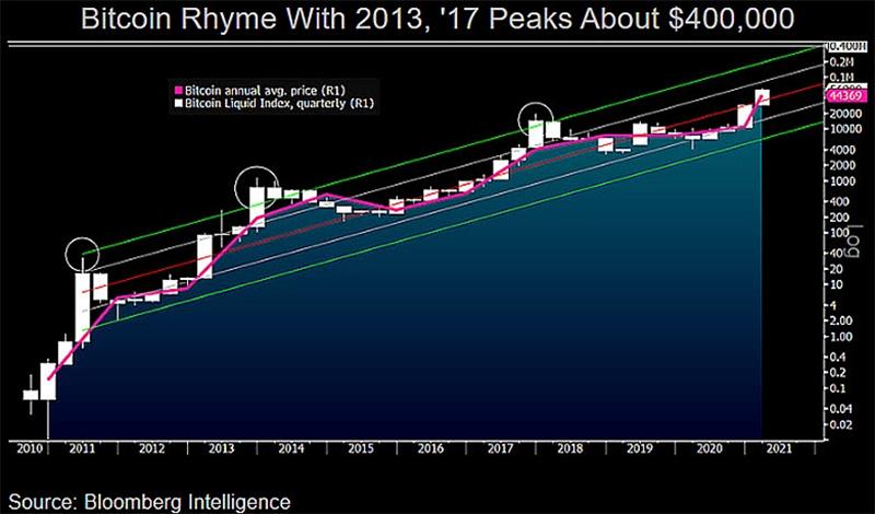 نمودار پیش بینی قیمت بیت کوین