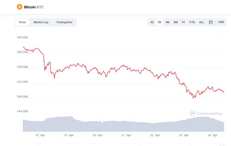نمودار 7 روزه قیمت بیت کوین